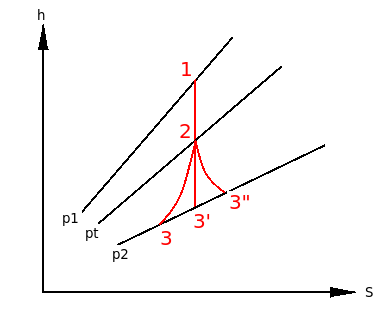 (h-S)-diagram-with-friction.png