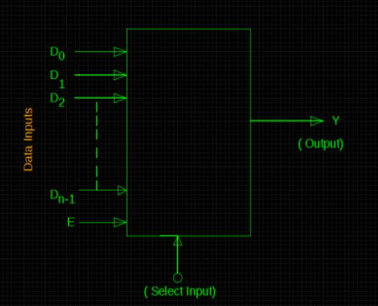 Combinational Logic Design - II - Electronic Engineering