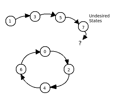 State to avoid lock out condition for given state diagram