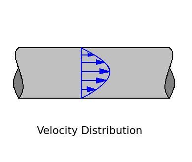 Ratio of maximum velocity to average velocity for laminar