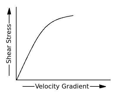 Graph Of Change In Shear Stress Wrt Velocity Gradient Fluid Mechanics