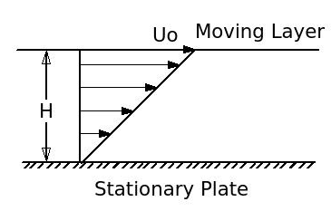Moving-Fluid-on-a-Stationary-Plate.png