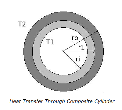Heat-Transfer-through-Composite-Cylinder.png