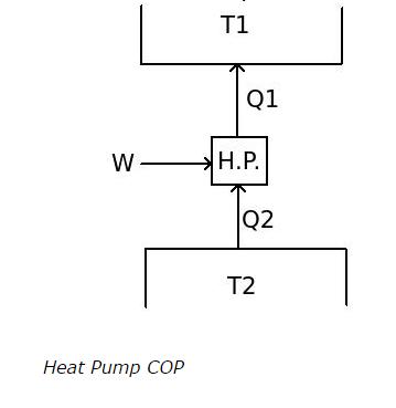 Formula For Cop Of Heat Pump Thermodynamics