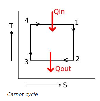 Carnot-cycle-total-quantity-of-heat-addition.png