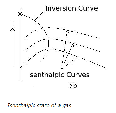 isenthalpic-curves.png