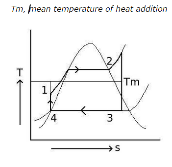 Tm-mean-temperature-of-heat-addition.png