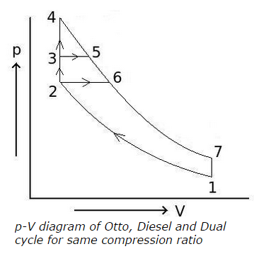 p-V-diagram-of-Otto-Diesel-and-Dual-cycle-for-same-compression-ratio.png