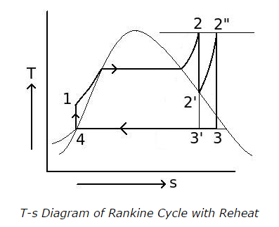T-s-Diagram-of-Rankine-Cycle-with-Reheat.png
