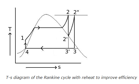 T-s-Diagram-of-Rankine-Cycle-with-Reheat-to-improve-efficiency.png