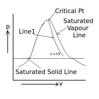 P-v-diagram-of-pure-substance-constant-quality-line.png