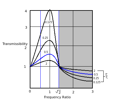 Transmissibility-vs-frequency-ratio.png